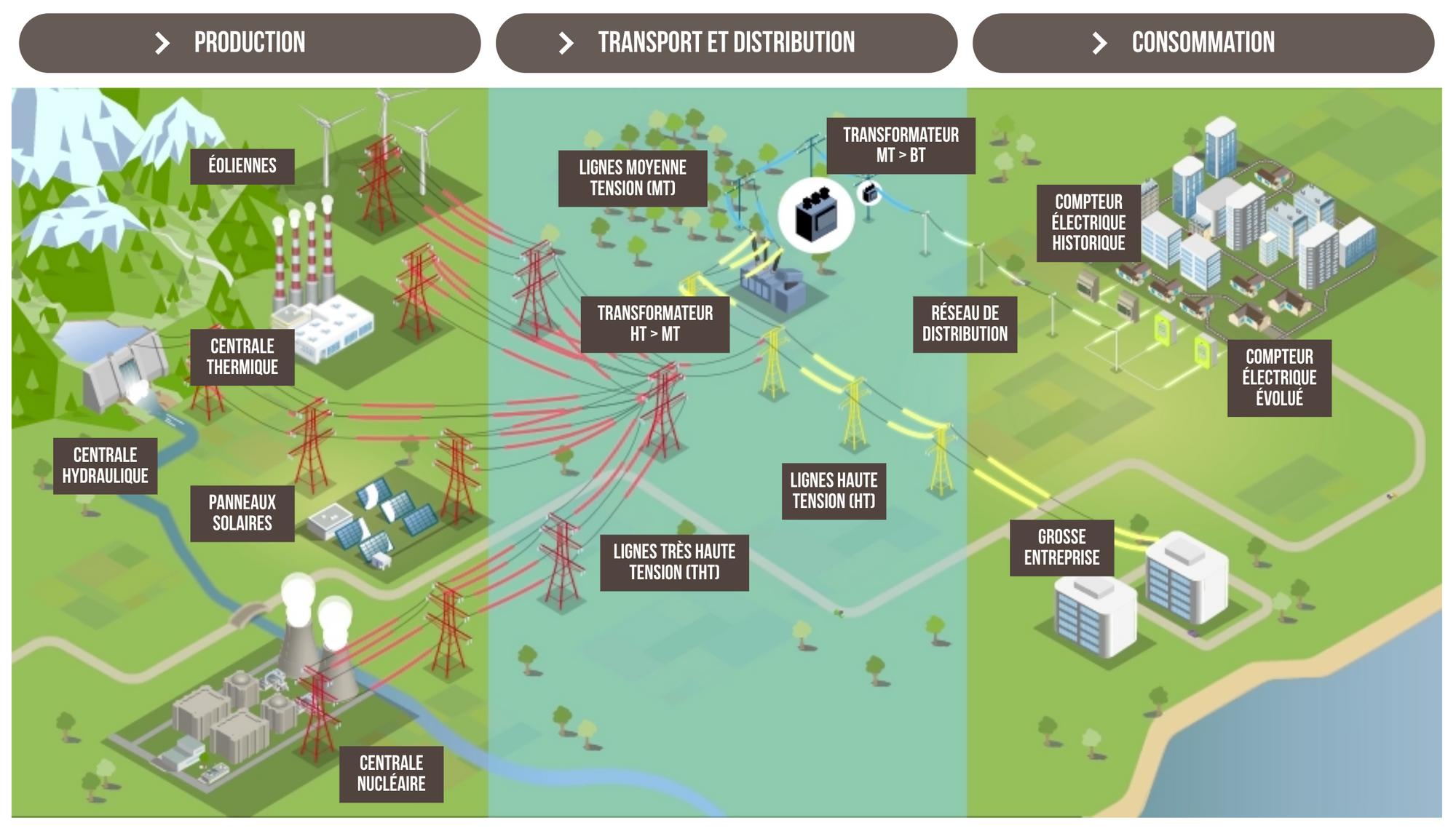 Schéma réseaux électriques français