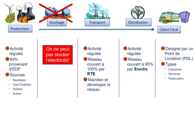 Organisation globale du système électrique par activités