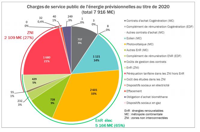 Charges de service public de l'énergie prévisionnelles au titre de 2020