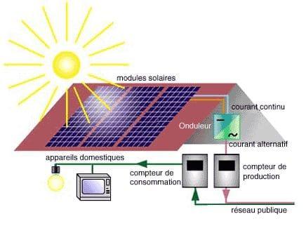 Schéma explicatif d'une installation photovoltaïque pour particulier, installée sur le toit d'une résidence.