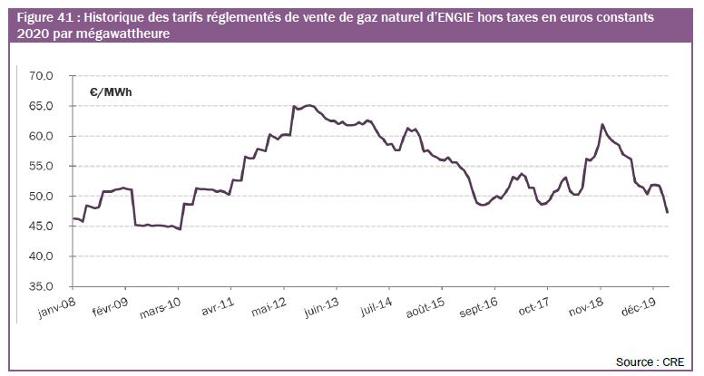 Historique des tarifs réglementés de gaz naturel d'ENGIE hors taxes en euros constants 2020 par mégawattheure