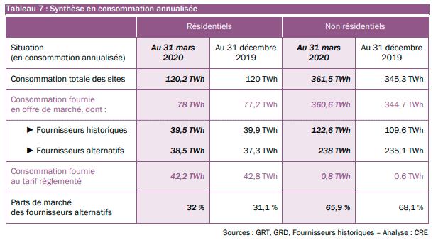 Synthèse des consommations de gaz naturel annualisée répartie en résidentiels et non résidentiels