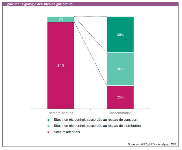 Typologie des sites en gaz naturel en nombre de sites et en consommation