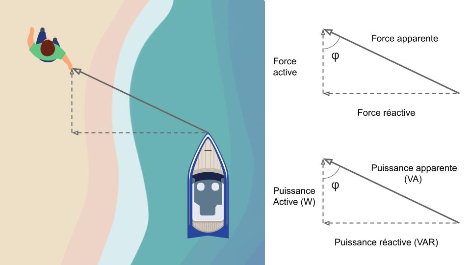 Schéma forces bateau et puissance réactive