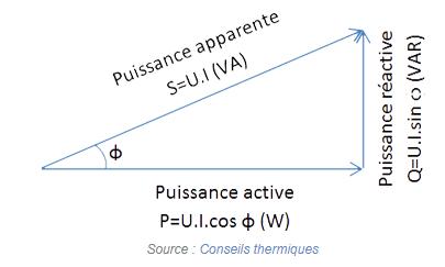 Schéma vecteurs puissance réactive