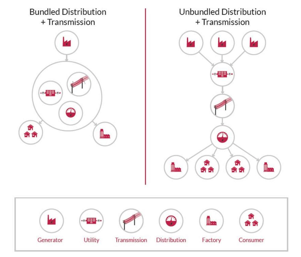 Graphique unbundling