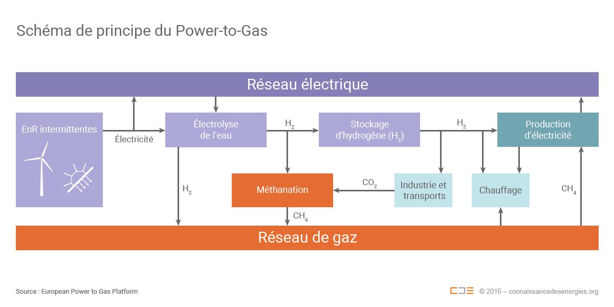Schéma de principe du Power-to-Gas