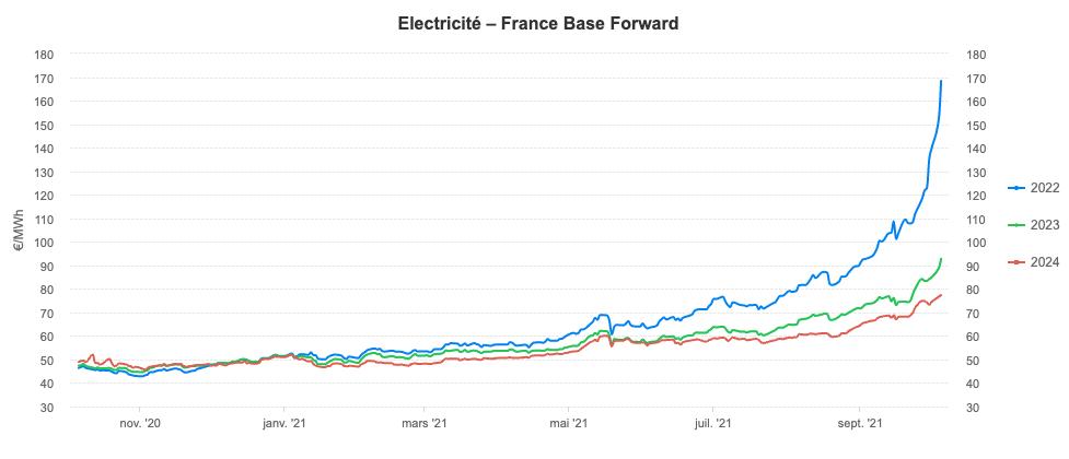 Courbes électricité - France Base Forward 2022,2023,2024