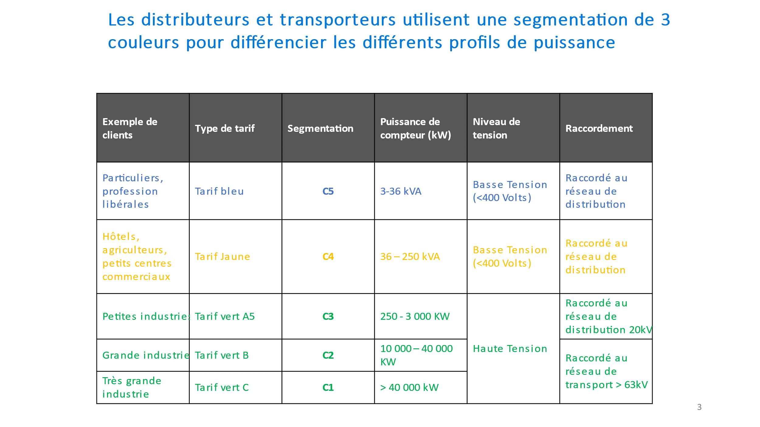 Segmentation pour différencier les profils de puissance - Source : Enedis / RTE